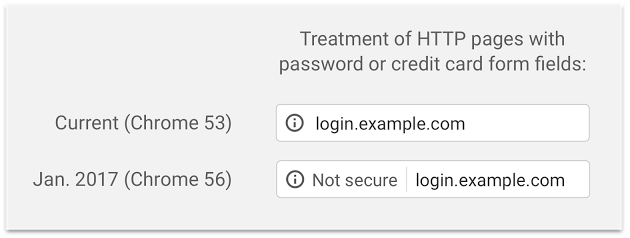 Treatment of http pages by Google